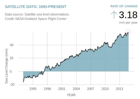 """Sea Level"" - NASA Global Climate Change"