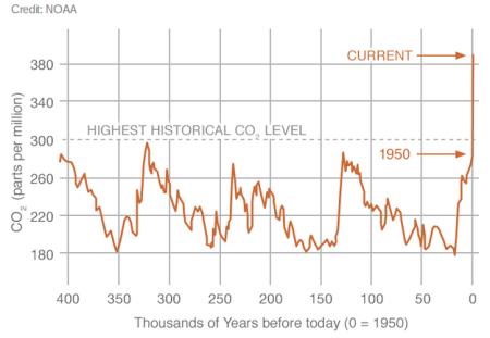 """Carbon Dioxide"" - NASA Global Climate Change"