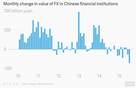 """China's Central Bank Is Fighting Against The Waves Of Cash Flowing Out Of The Country'"" - Quartz"
