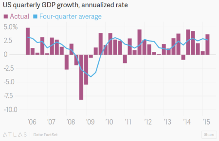 """America's Economy Is Looking Pretty Sturdy After All"" - Quartz"