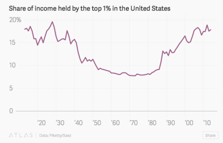 """Inequality Is Skyrocketing In The US"" - Quartz"