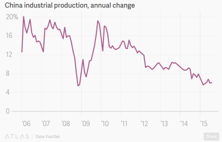 """China Stocks See Their Biggest Slump This Month After Industrial Production Falls"" - Quartz"