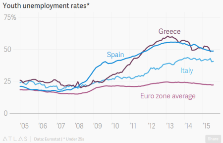 """The Eurozone's Neverending Youth Unemployment Nightmare"" - Quartz"