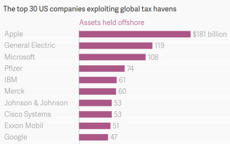 """Apple Is Still No. 1 At Avoiding US Taxes"" - Quartz"