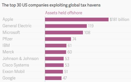 """""""Apple Is Still No. 1 At Avoiding US Taxes"""" - Quartz"""
