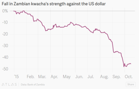 """Zambia's Currency Is Falling So Fast Its President Asked The Country To Pray For It"" - Quartz"
