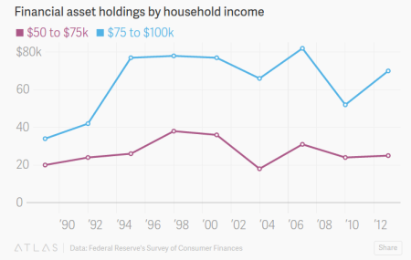 """America Is Full Of High-Earning Poor People"" - Quartz"