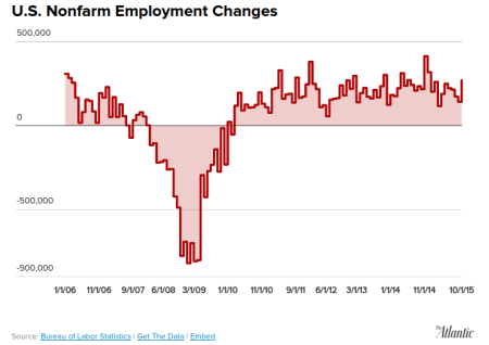 """A Strong October Jobs Report"" - The Atlantic"