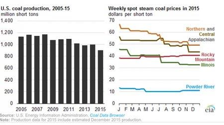 rsz_01_08_2015_bobby_magill_cc_coal_production_600_334_s_c1_c_c