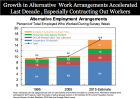 """""""All Net US Job Growth Has Been In Contracting Gigs"""" - Fusion"""