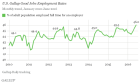 """""""US Gallup Good Jobs Rate Edges To New High In June"""" - Gallup"""