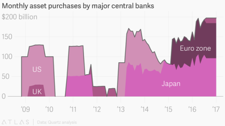 global_quantitative_easing_us_uk_eu_japan_002_chartbuilder
