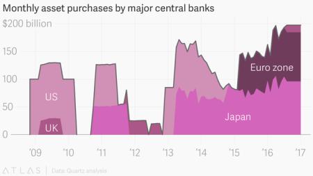 global_quantitative_easing_us_uk_eu_japan_002_chartbuilder