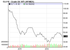 """""""Oil Prices Plummet Amid Continued Oversupply"""" - The Guardian"""