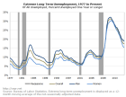 """Extreme long-term unemployment in the US"" - World Economic Forum"