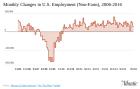 """September's Encouraging Jobs Report"" - The Atlantic"