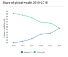 """8 Men Own The Same Wealth As The Poorest Half Of The World"" - World Economic Forum"