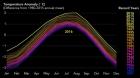 """NASA, NOAA Data Show 2016 Warmest Year On Record Globally"" - NASA"