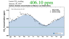 The Keeling Curve - one year