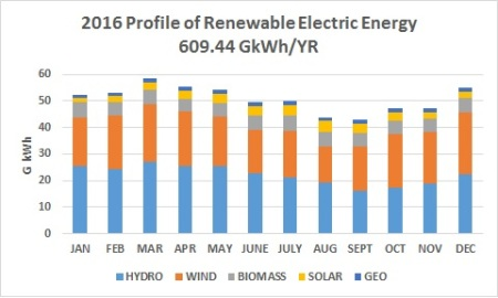 2016_profile_of_renewable_electric_energy