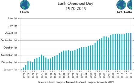 2019_past-overshoot-days-1000